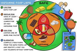 histamine intolerance graphic round food list venn diagram